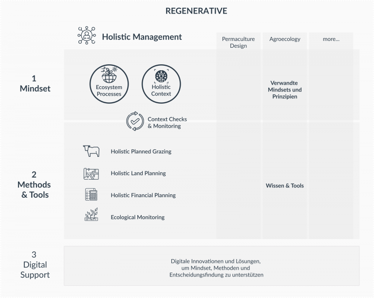 Infographic showing the tools in Holistic Management