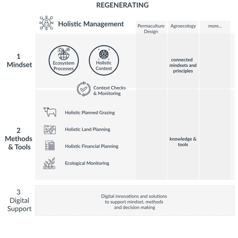 Overview of HM Framework